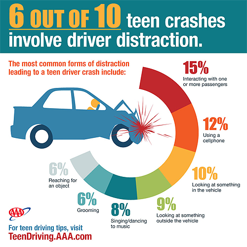 Causes of distracted driving in teens