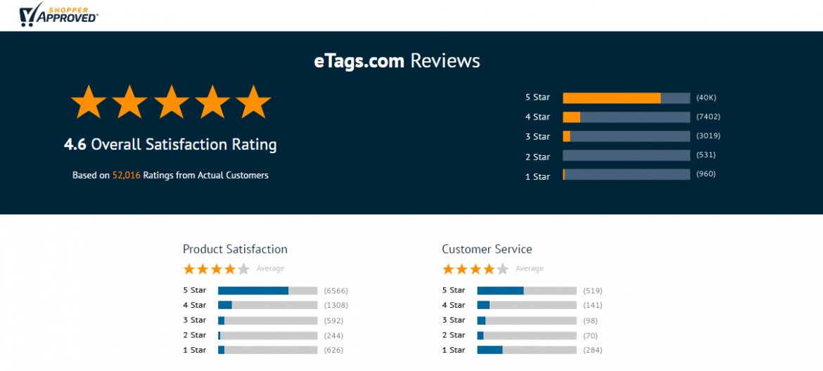 eTags Reviews