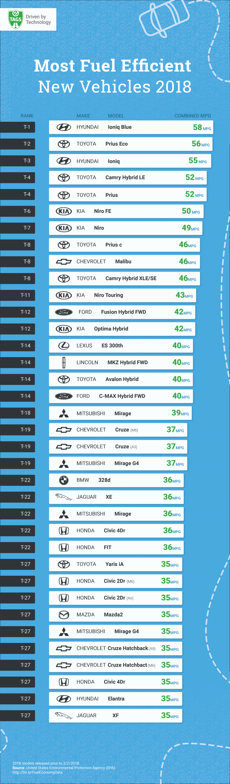 Most Fuel Efficient New Vehicles 2018